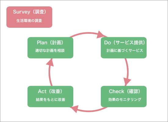 リハビリテーションマネジメントサイクルの概要図